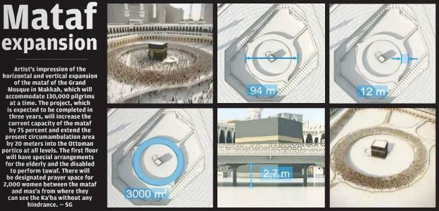La Mecque : début des travaux d'agrandissement du Mataf (aire de tawaf)