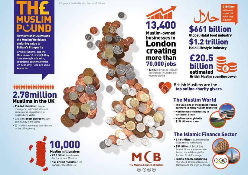 muslim-pound-infographie