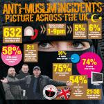UK : proposition de loi des conservateurs pour punir l'islamophobie au même titre que l'antisémitisme