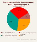 Raison 5 de devenir Mu-Slim: Lutter contre l'ignorance alimentaire et le gaspillage