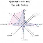 Une étude révèle l'importance des thèmes de la miséricorde et de la joie dans le Coran