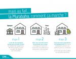 FAQ idées reçues sur le Financement immobilier Murabaha