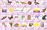 Apprendre l'arabe : L'alphabet (Al Hourouf)